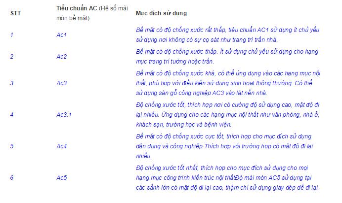 thong so chong mai mon ac va tieu chuan class cua san go cong nghiep